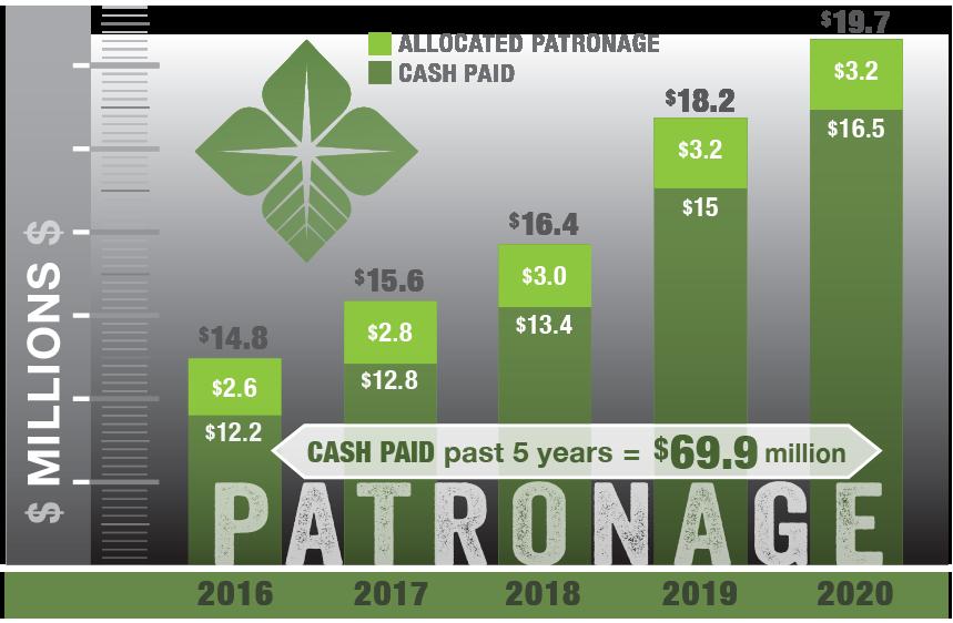 Patronage 2020 Chart